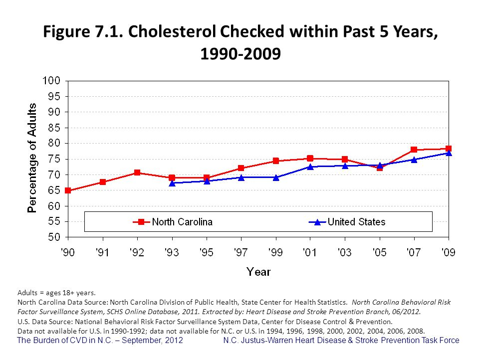 Figure 7.1. Cholesterol Checked within Past 5 Years, 1990-2009