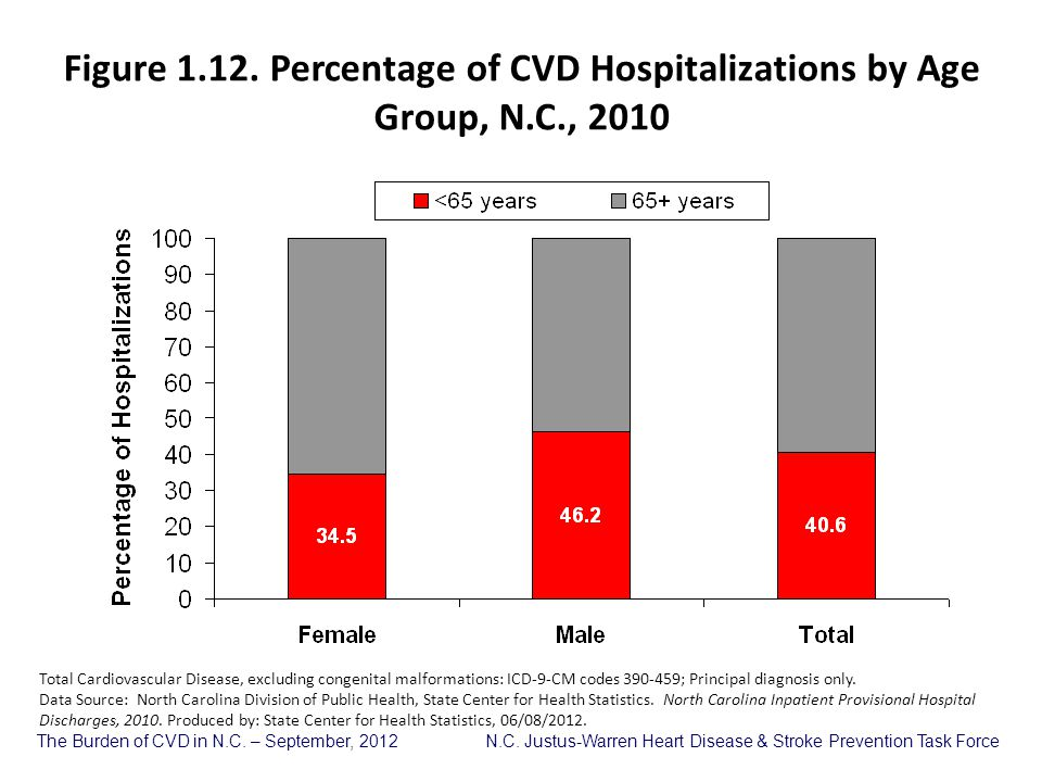 Figure 1. 12. Percentage of CVD Hospitalizations by Age Group, N. C