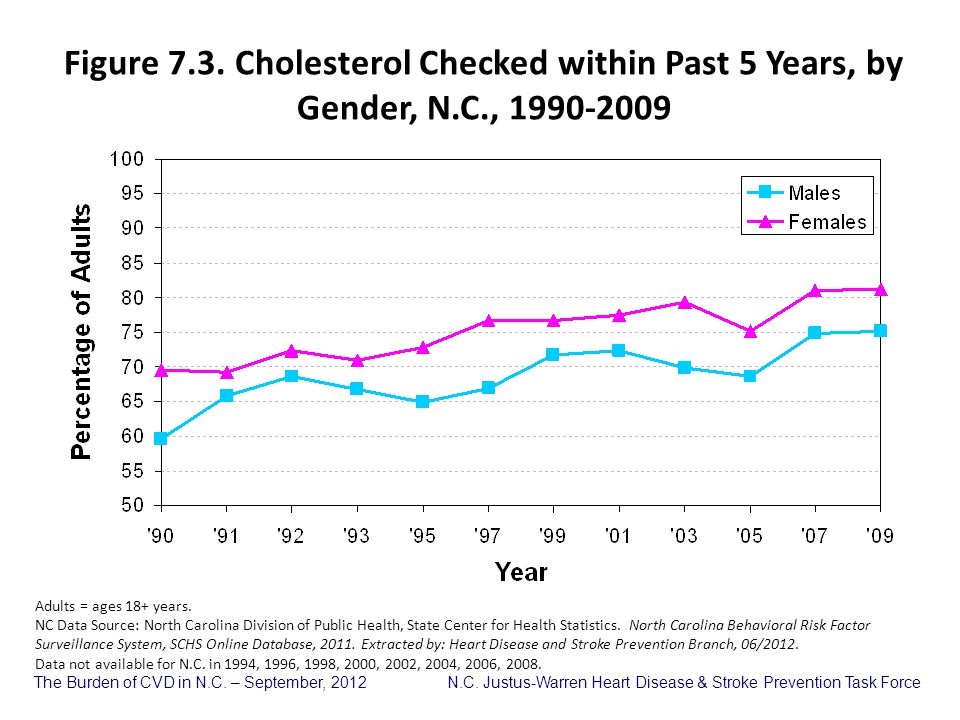 Figure 7. 3. Cholesterol Checked within Past 5 Years, by Gender, N. C