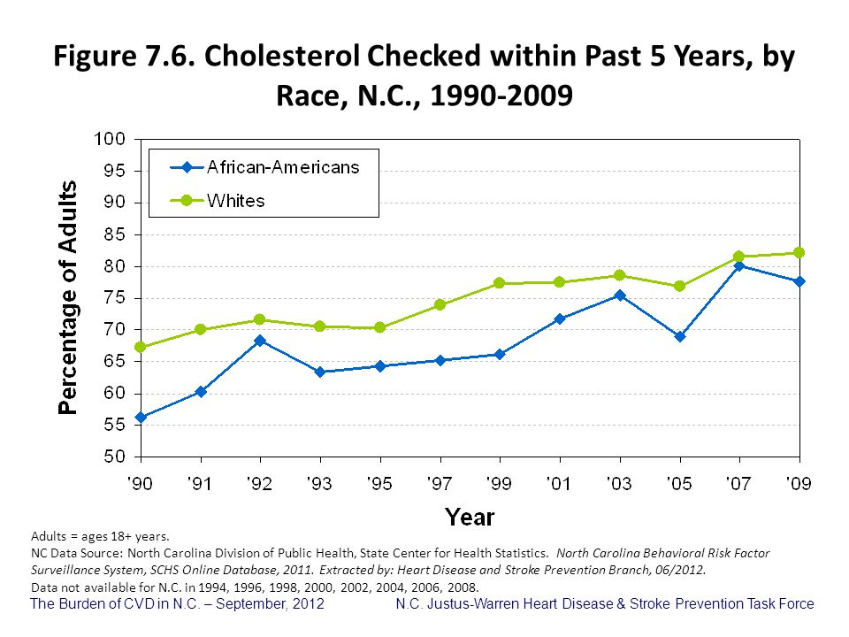 Figure 7. 6. Cholesterol Checked within Past 5 Years, by Race, N. C