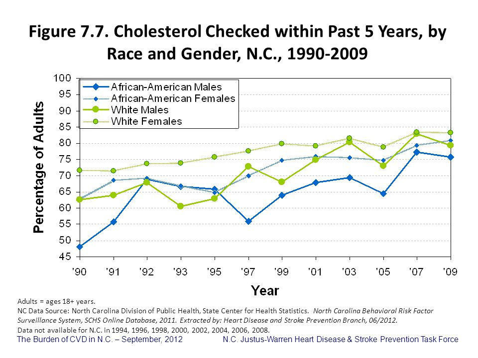 Figure 7.7. Cholesterol Checked within Past 5 Years, by Race and Gender, N.C., 1990-2009