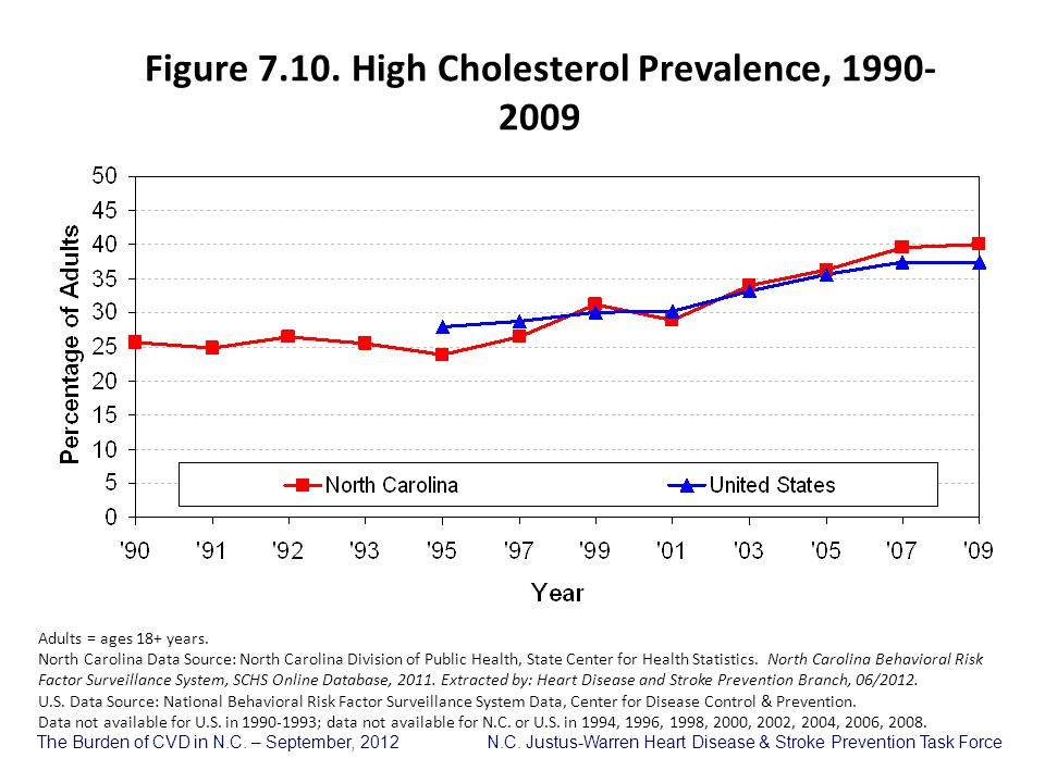 Figure 7.10. High Cholesterol Prevalence, 1990-2009