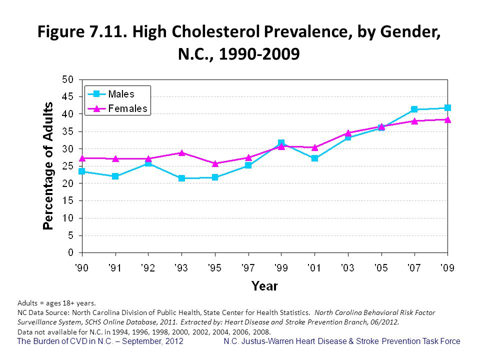 Figure 7.11. High Cholesterol Prevalence, by Gender, N.C., 1990-2009