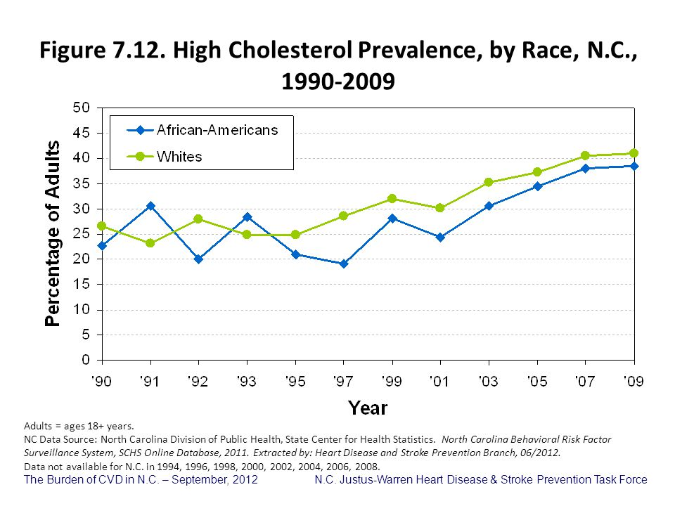 Figure 7.12. High Cholesterol Prevalence, by Race, N.C., 1990-2009