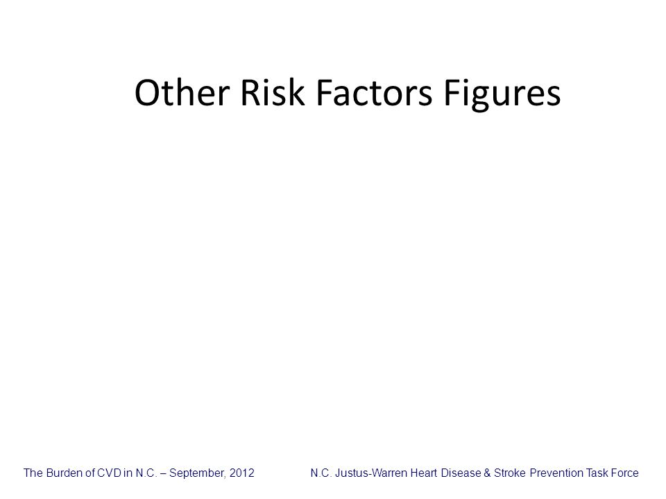 Other Risk Factors Figures