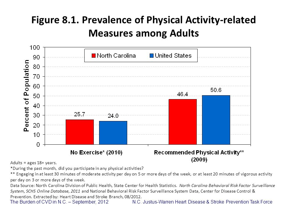 Figure 8.1. Prevalence of Physical Activity-related Measures among Adults