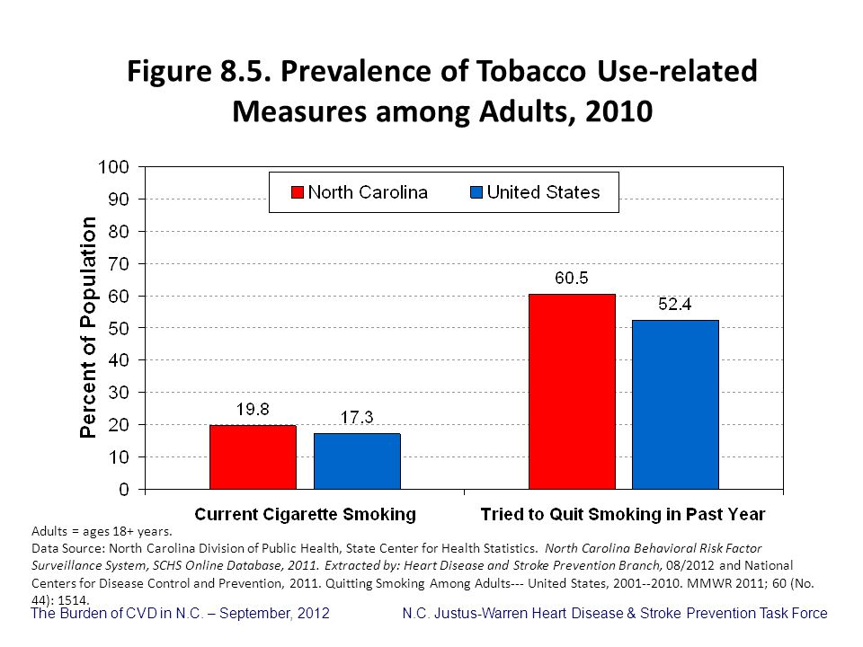 Figure 8.5. Prevalence of Tobacco Use-related Measures among Adults, 2010