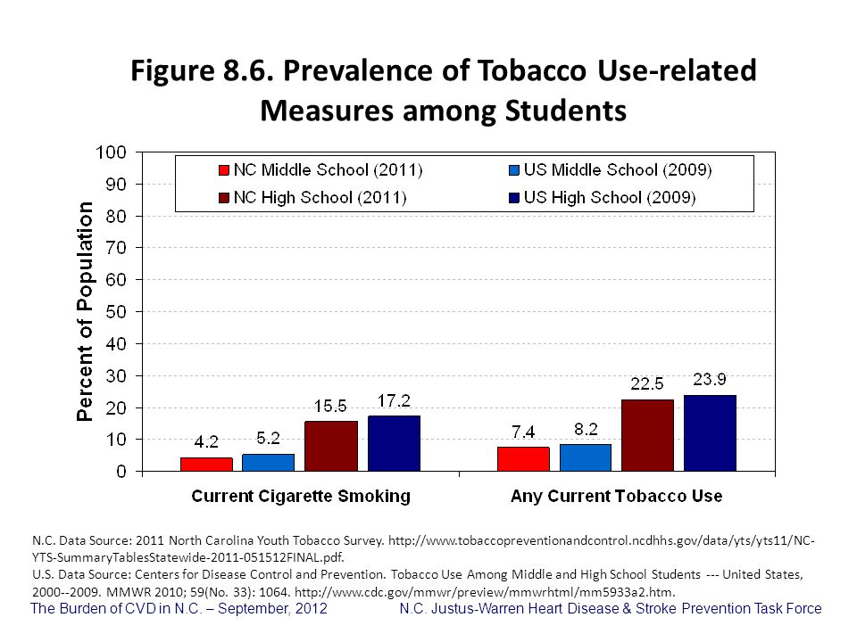 Figure 8.6. Prevalence of Tobacco Use-related Measures among Students