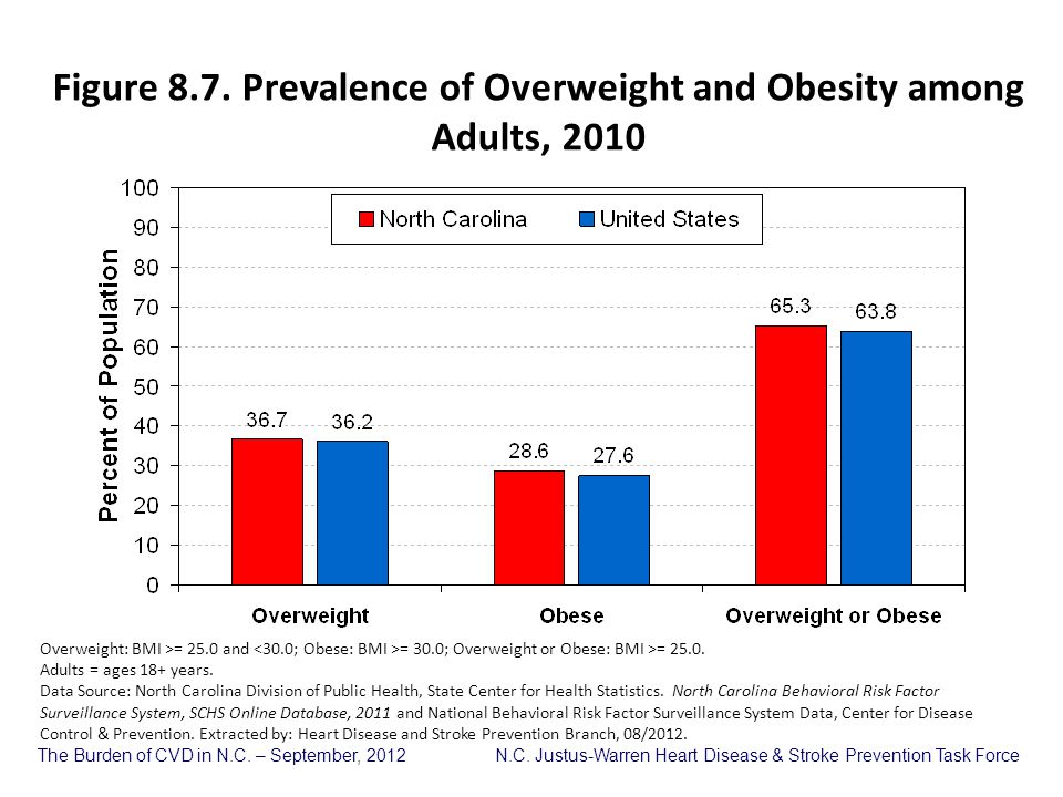 Figure 8.7. Prevalence of Overweight and Obesity among Adults, 2010