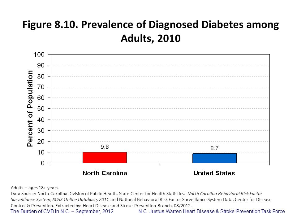 Figure 8.10. Prevalence of Diagnosed Diabetes among Adults, 2010