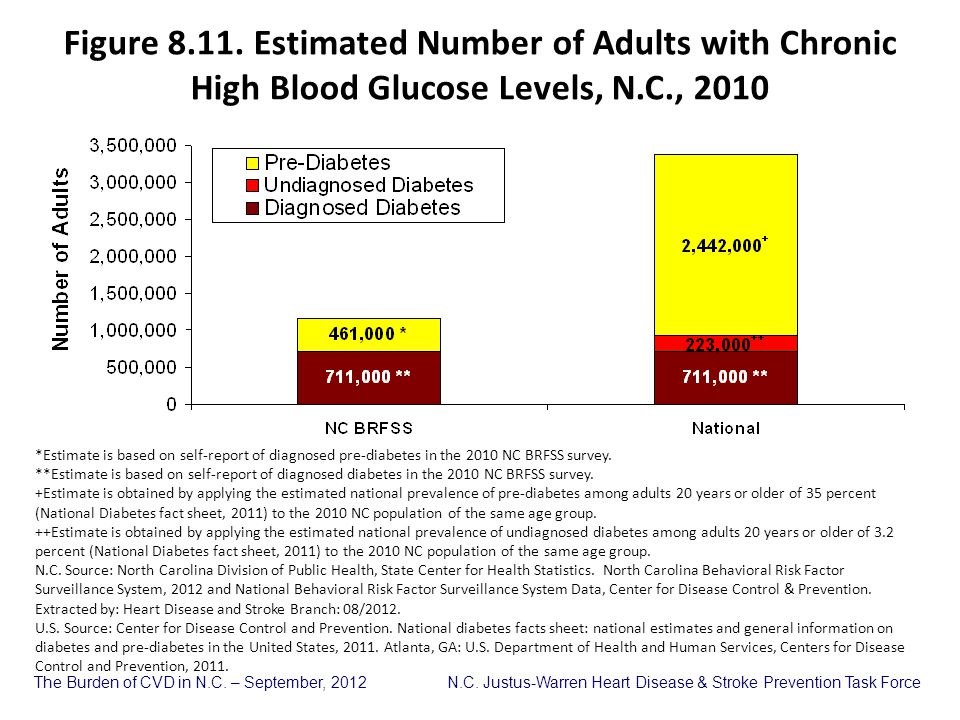 Figure 8.11. Estimated Number of Adults with Chronic High Blood Glucose Levels, N.C., 2010