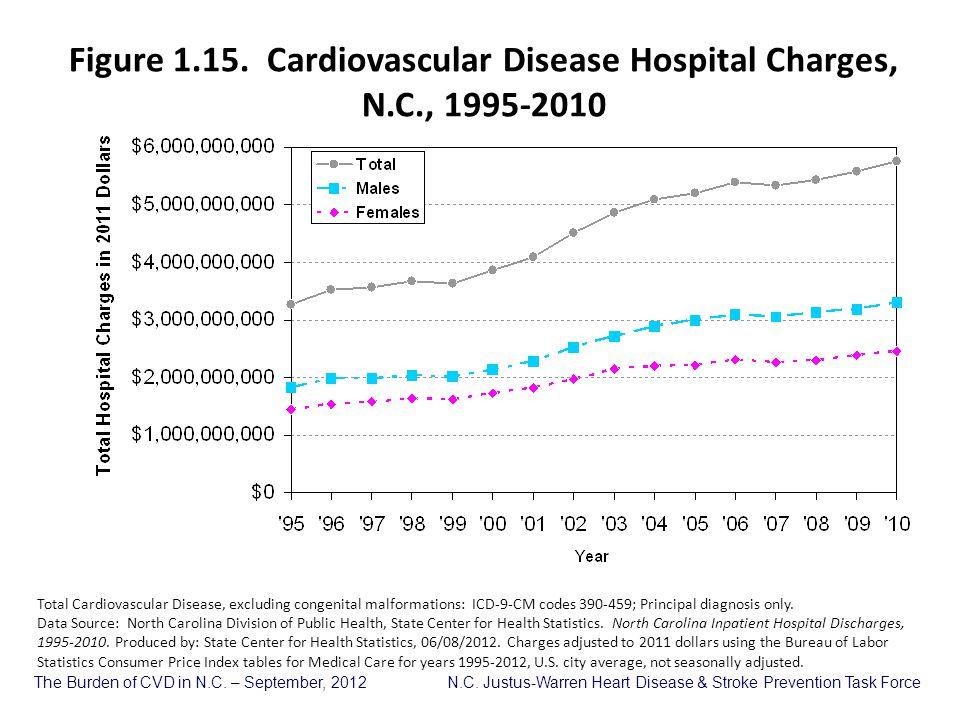 Figure 1.15. Cardiovascular Disease Hospital Charges, N.C., 1995-2010