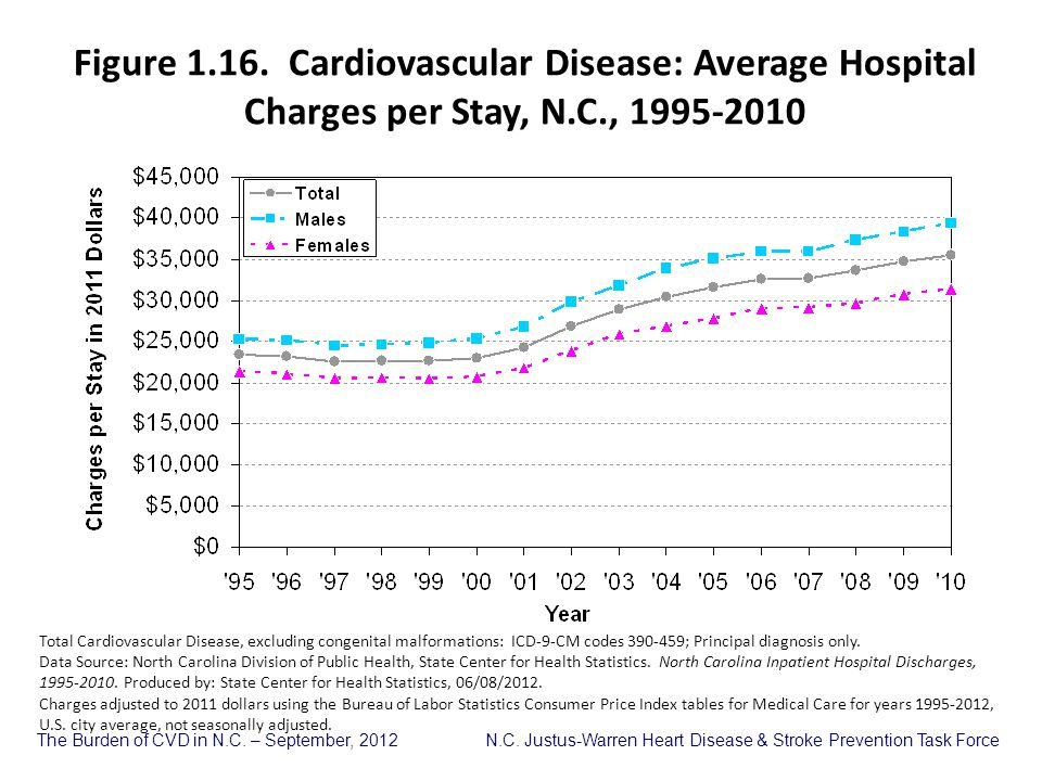 Figure 1.16. Cardiovascular Disease: Average Hospital Charges per Stay, N.C., 1995-2010
