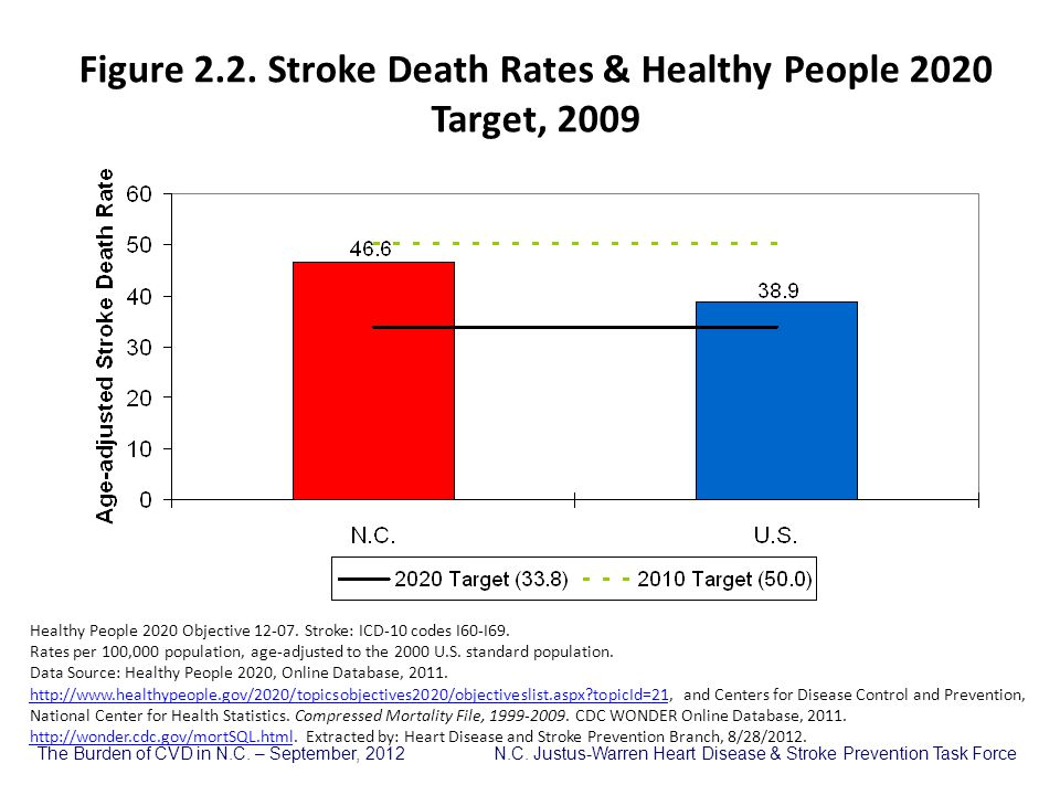 Figure 2.2. Stroke Death Rates & Healthy People 2020 Target, 2009