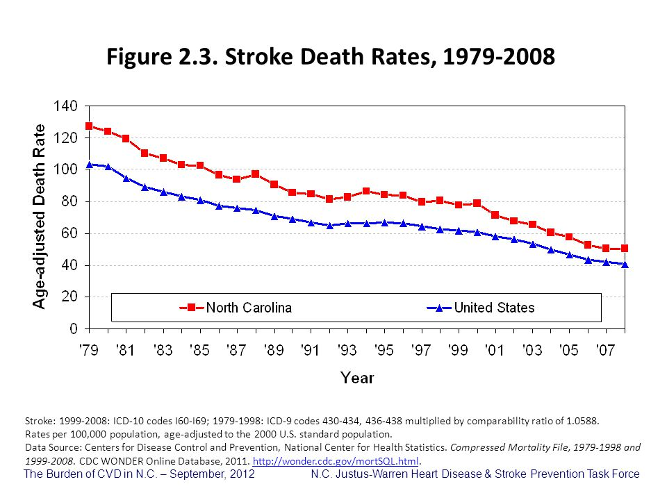 Figure 2.3. Stroke Death Rates, 1979-2008