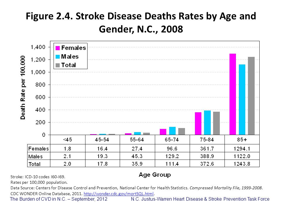 Figure 2.4. Stroke Disease Deaths Rates by Age and Gender, N.C., 2008