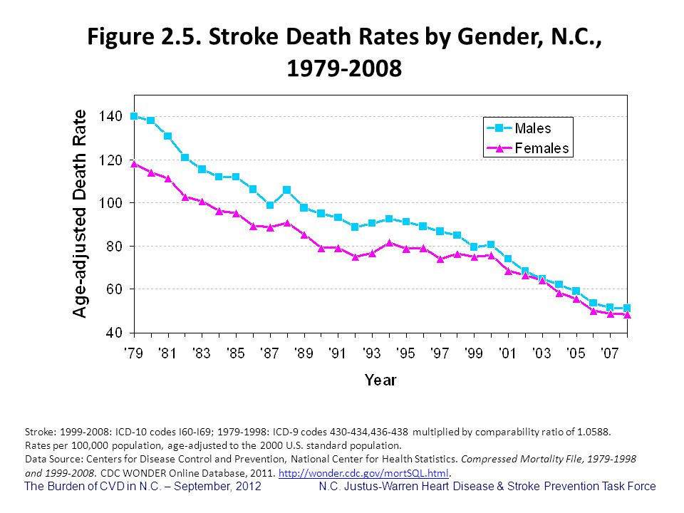 Figure 2.5. Stroke Death Rates by Gender, N.C.,