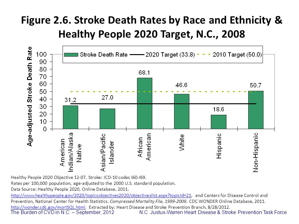 Figure 2.6. Stroke Death Rates by Race and Ethnicity & Healthy People 2020 Target, N.C., 2008