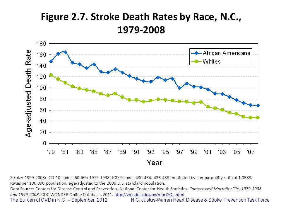 Figure 2.7. Stroke Death Rates by Race, N.C.,