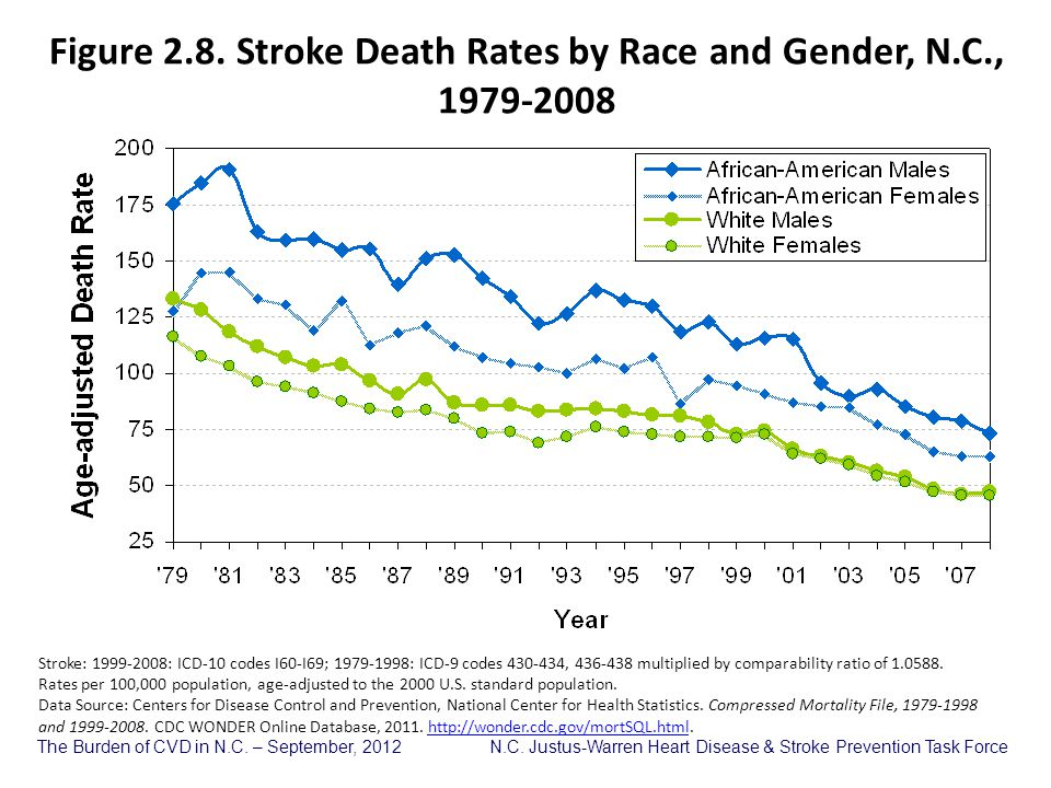 Figure 2.8. Stroke Death Rates by Race and Gender, N.C., 1979-2008