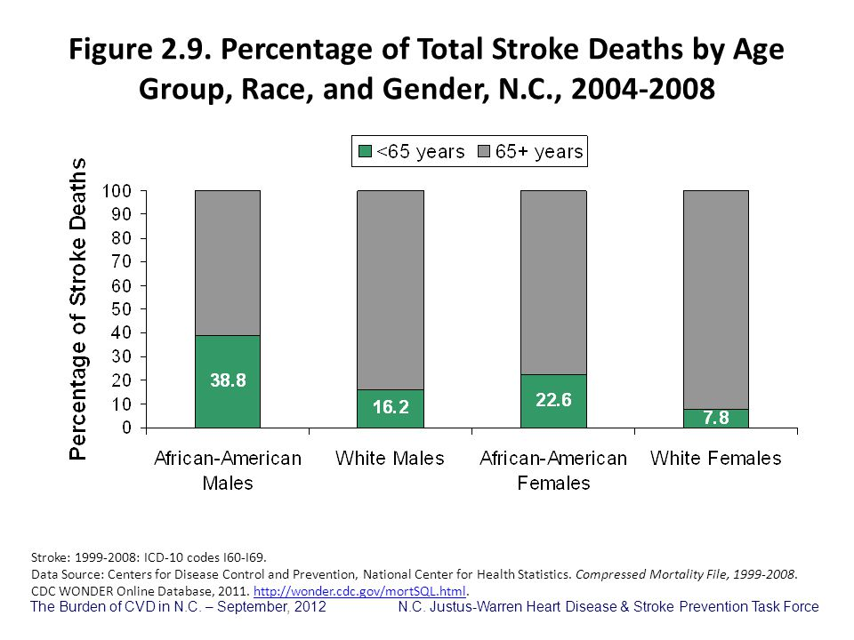 Figure 2.9. Percentage of Total Stroke Deaths by Age Group, Race, and Gender, N.C., 2004-2008