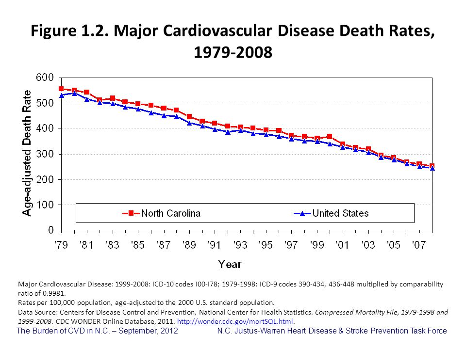 Figure 1.2. Major Cardiovascular Disease Death Rates, 1979-2008