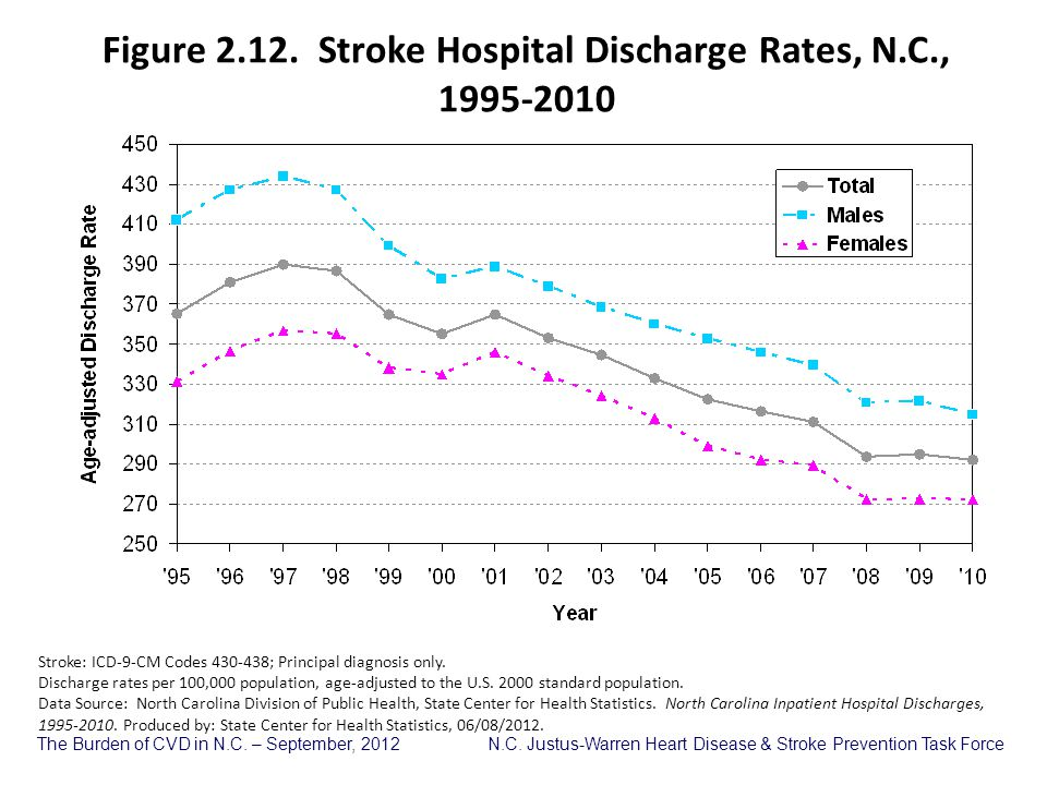 Figure 2.12. Stroke Hospital Discharge Rates, N.C.,