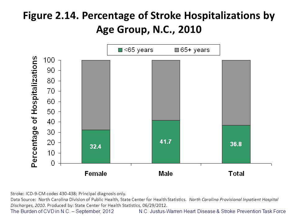 Figure 2. 14. Percentage of Stroke Hospitalizations by Age Group, N. C