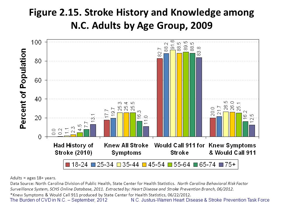Figure 2. 15. Stroke History and Knowledge among N. C