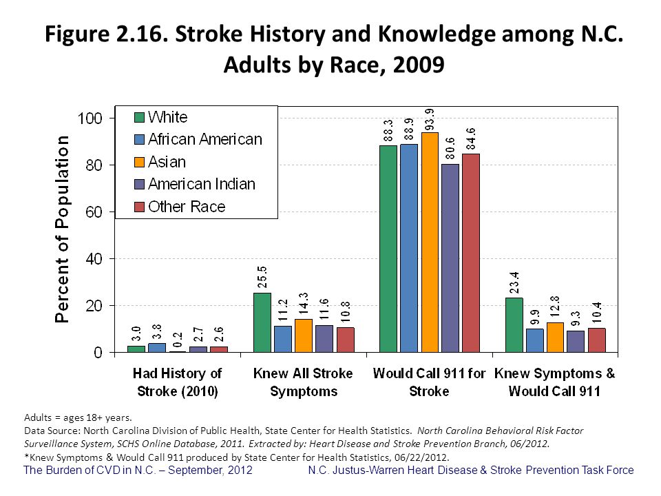 Figure 2. 16. Stroke History and Knowledge among N. C