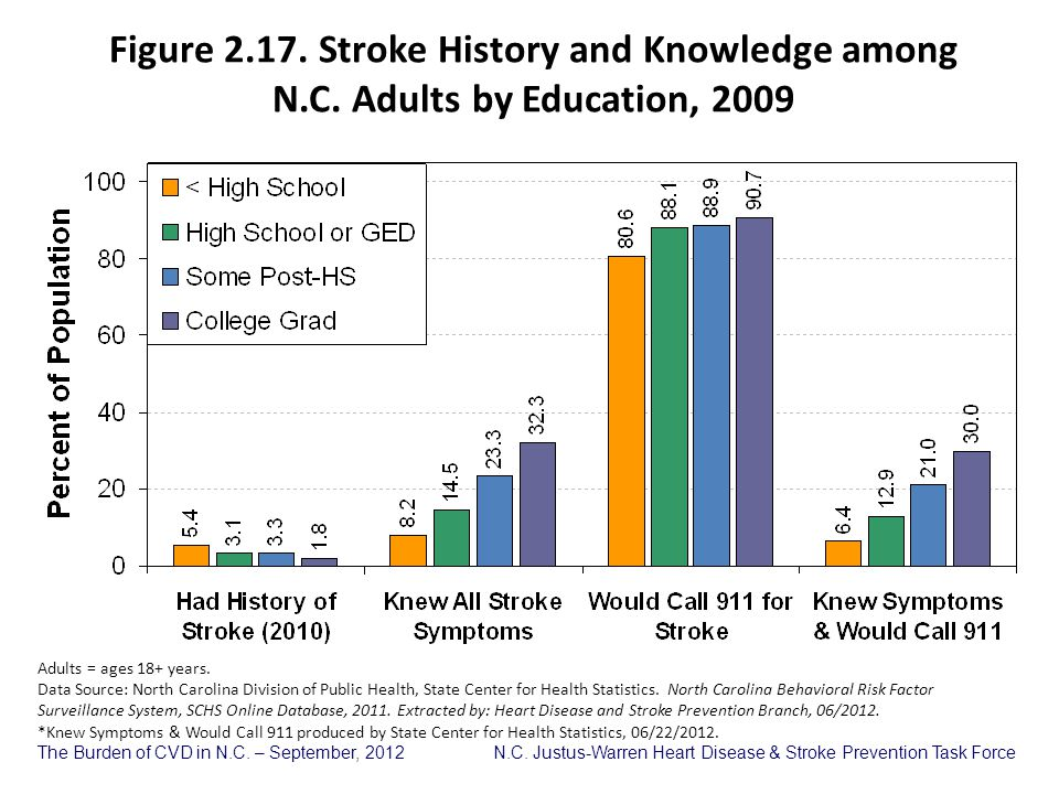 Figure 2. 17. Stroke History and Knowledge among N. C