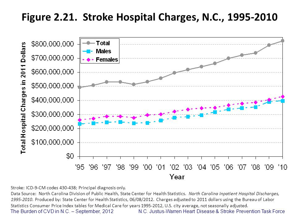Figure 2.21. Stroke Hospital Charges, N.C., 1995-2010
