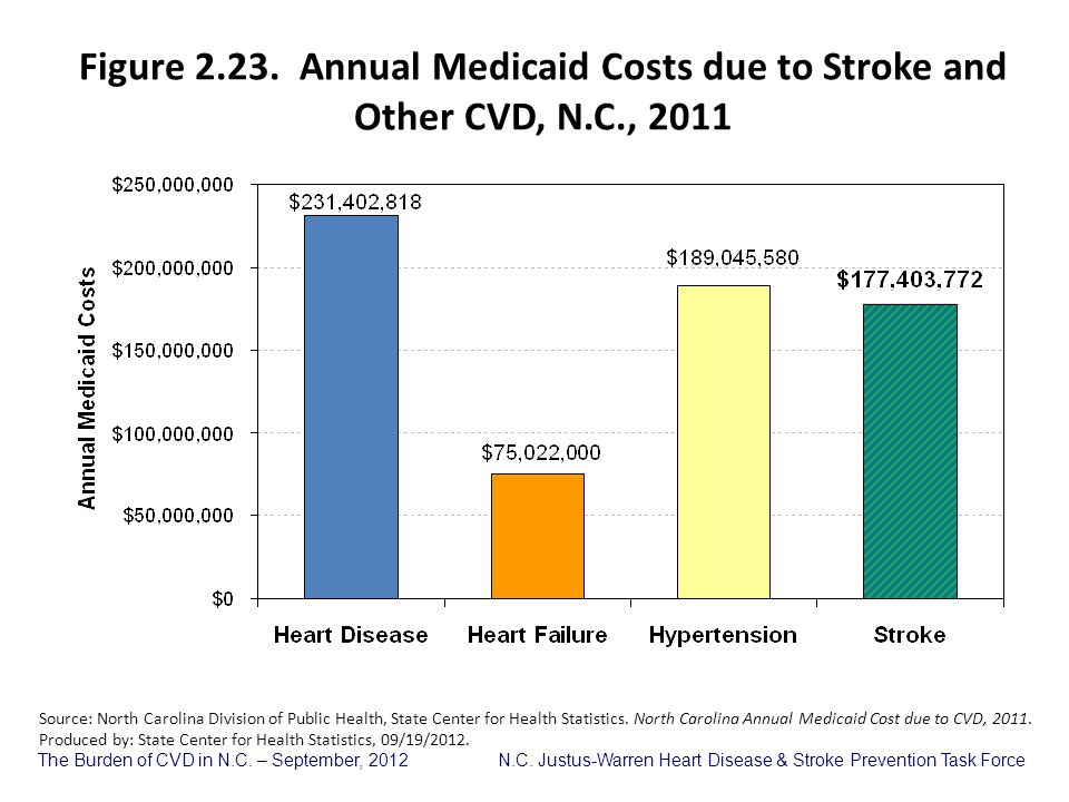 Figure 2. 23. Annual Medicaid Costs due to Stroke and Other CVD, N. C