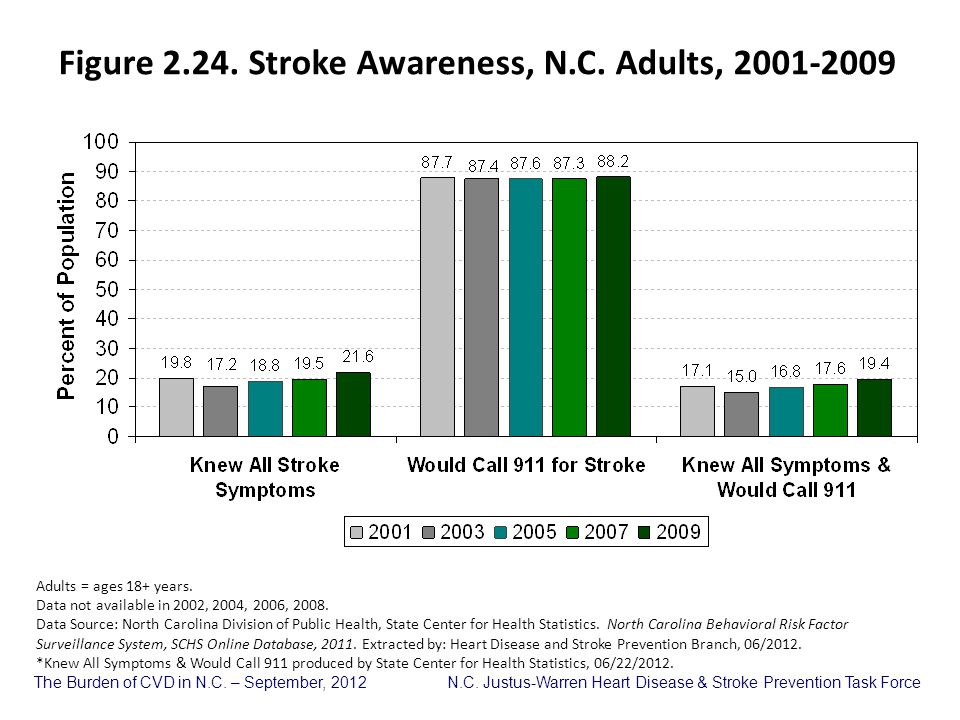 Figure 2.24. Stroke Awareness, N.C. Adults, 2001-2009