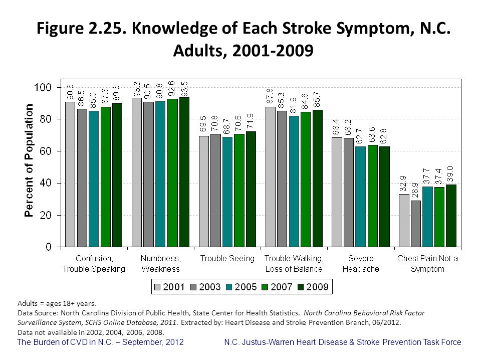 Figure 2.25. Knowledge of Each Stroke Symptom, N.C. Adults, 2001-2009