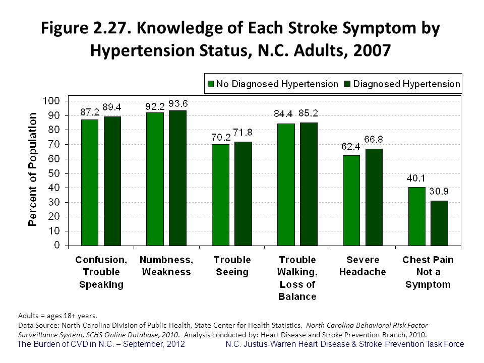 Figure 2.27. Knowledge of Each Stroke Symptom by Hypertension Status, N.C. Adults, 2007