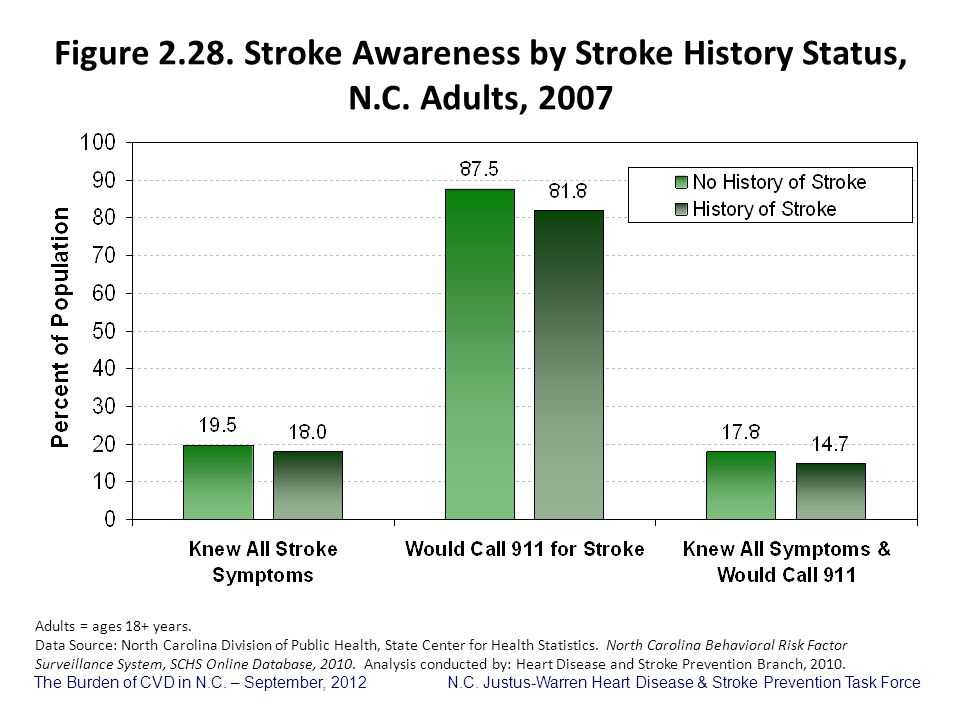 Figure 2. 28. Stroke Awareness by Stroke History Status, N. C