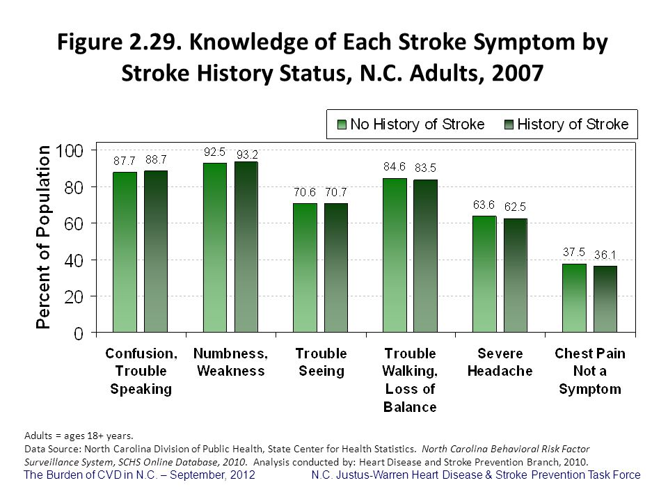 Figure 2.29. Knowledge of Each Stroke Symptom by Stroke History Status, N.C. Adults, 2007