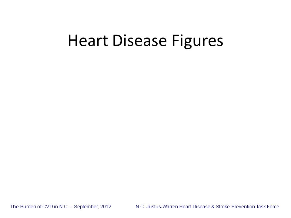 Heart Disease Figures