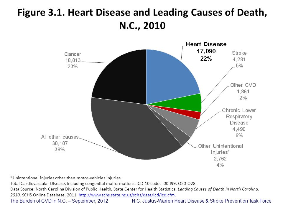 Figure 3.1. Heart Disease and Leading Causes of Death, N.C., 2010