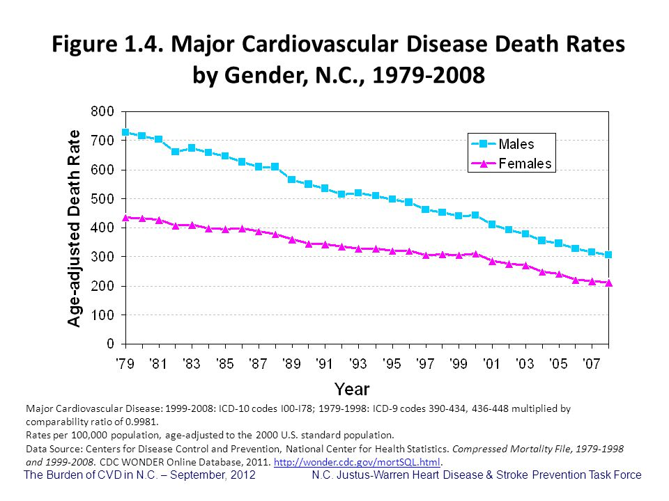 Figure 1. 4. Major Cardiovascular Disease Death Rates by Gender, N. C