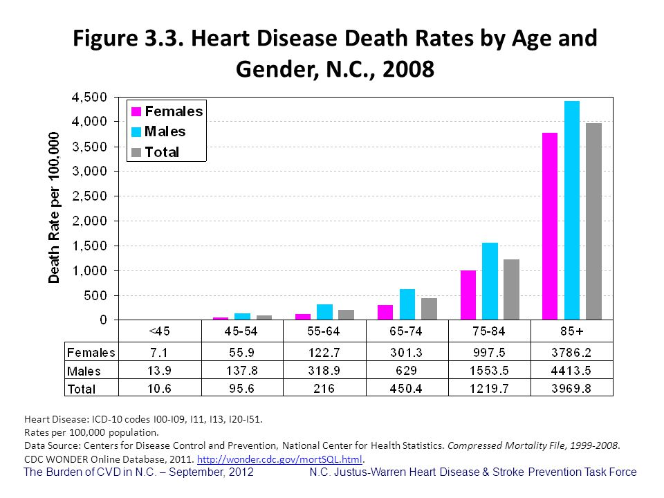 Figure 3.3. Heart Disease Death Rates by Age and Gender, N.C., 2008