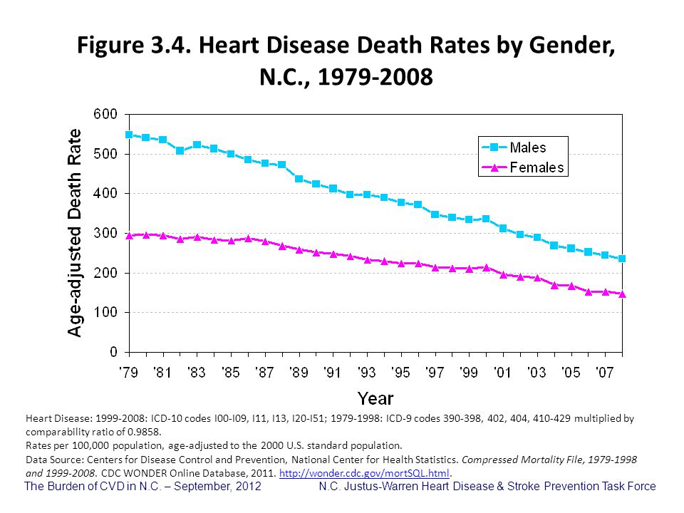 Figure 3.4. Heart Disease Death Rates by Gender, N.C., 1979-2008