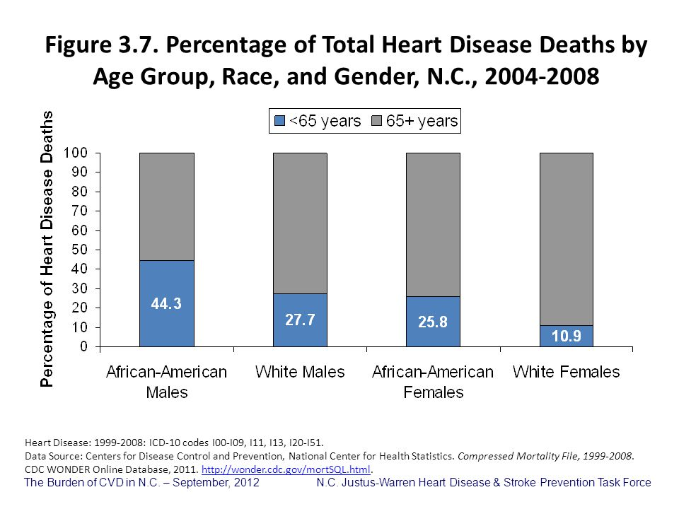 Figure 3.7. Percentage of Total Heart Disease Deaths by Age Group, Race, and Gender, N.C., 2004-2008