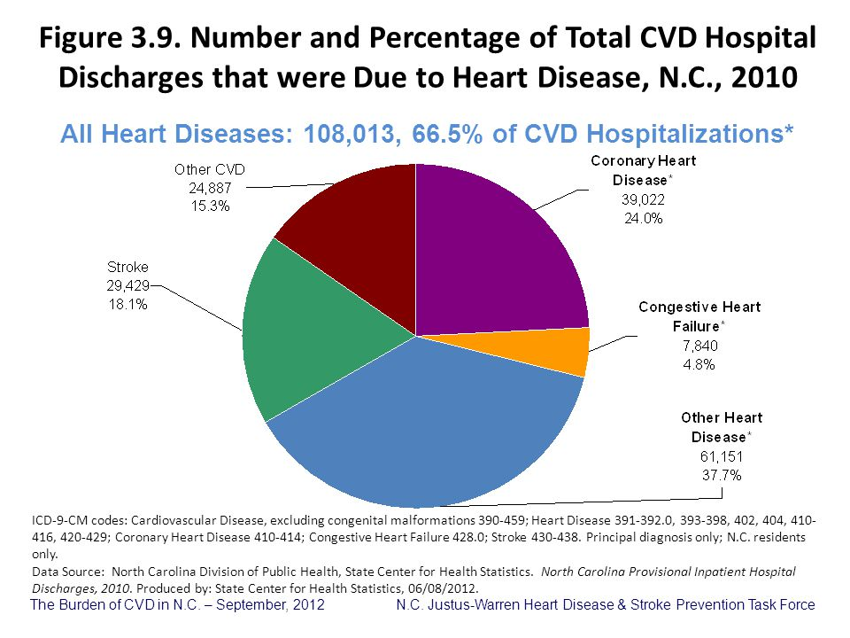 All Heart Diseases: 108,013, 66.5% of CVD Hospitalizations*