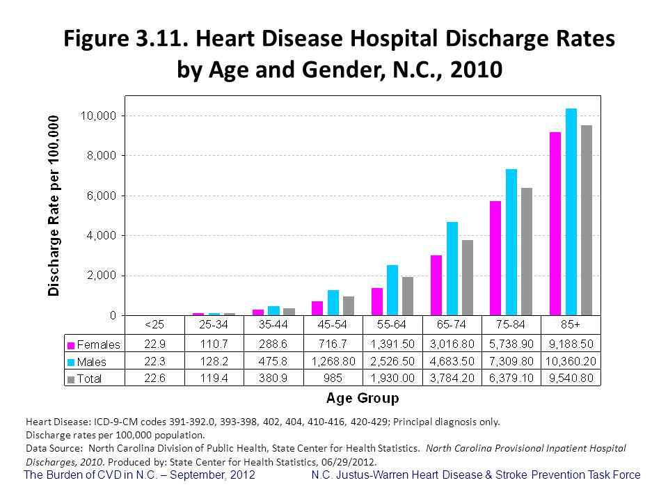 Figure 3.11. Heart Disease Hospital Discharge Rates by Age and Gender, N.C., 2010