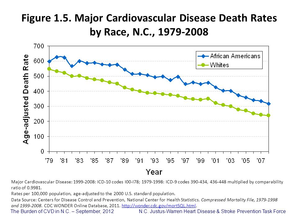 Figure 1. 5. Major Cardiovascular Disease Death Rates by Race, N. C
