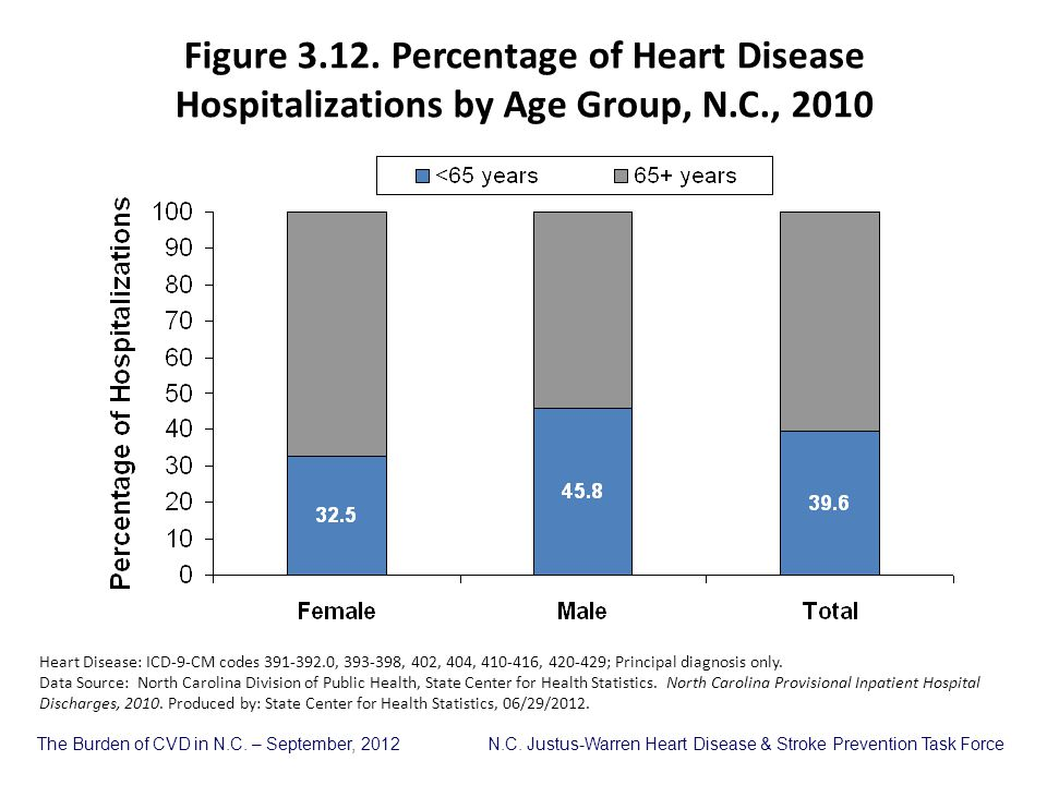 Figure 3.12. Percentage of Heart Disease Hospitalizations by Age Group, N.C., 2010