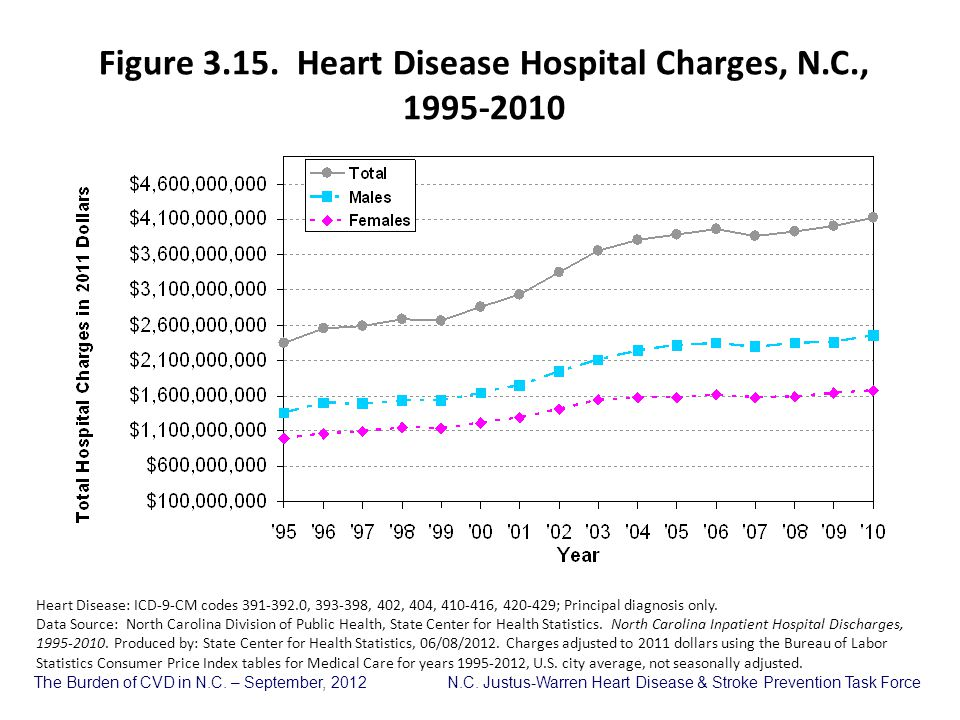 Figure 3.15. Heart Disease Hospital Charges, N.C.,