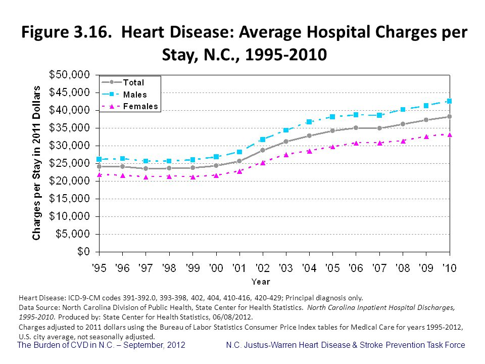 Figure 3. 16. Heart Disease: Average Hospital Charges per Stay, N. C